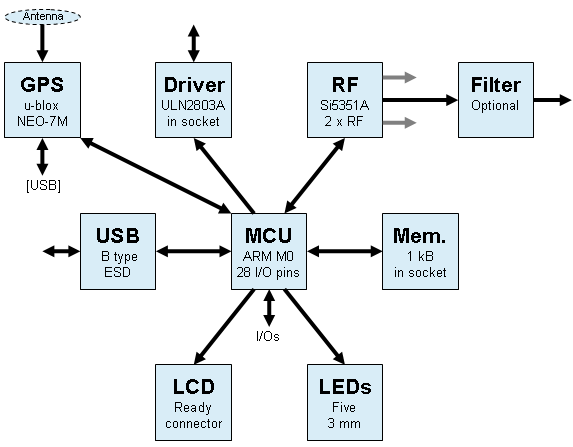 RFzero™ – where it all starts